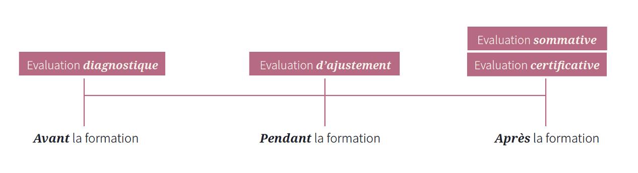 évaluation schéma