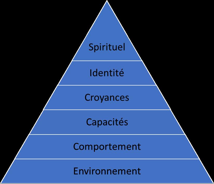 La pyramide de Robert Dilts
